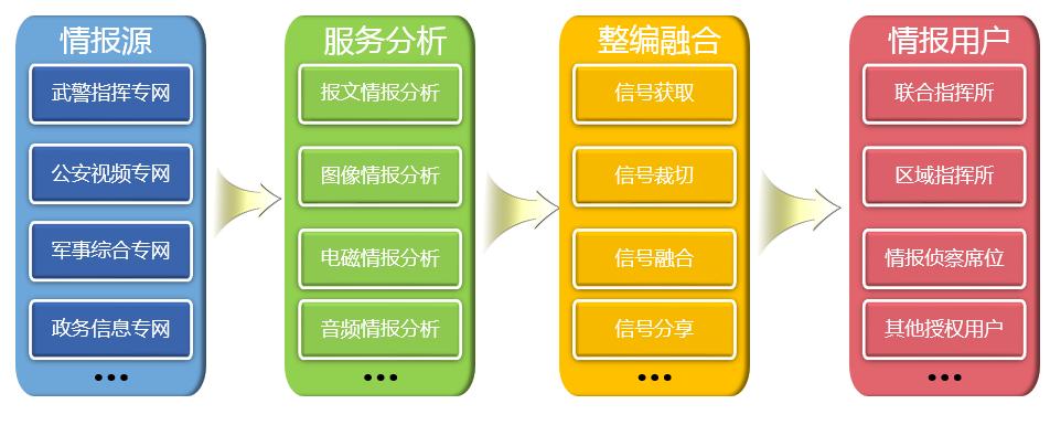 智能情报信息编发利器2.png